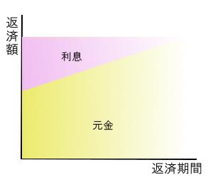 元利定額リボルビング方式