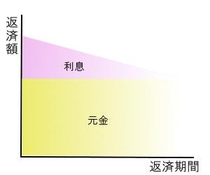 元金定額リボルビング方式
