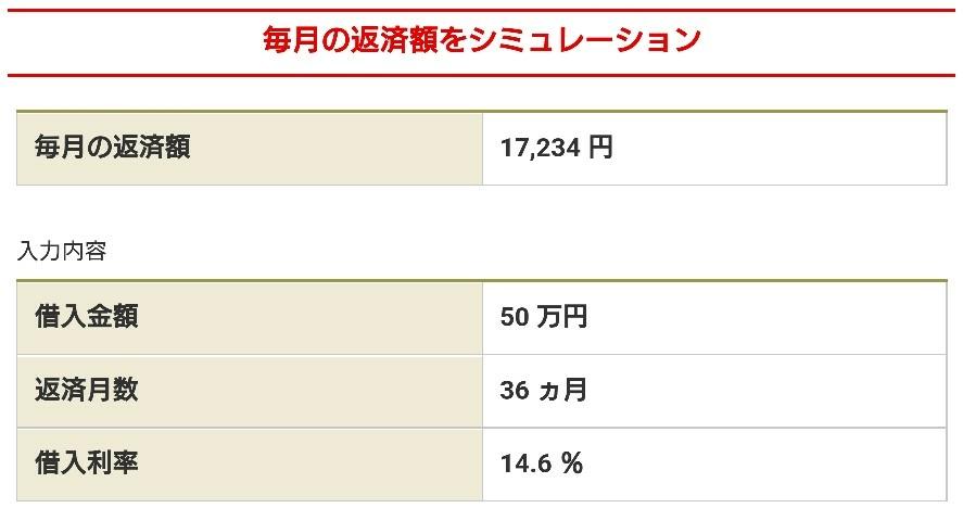 バンクイック50万円借入時、36回払いの返済金額