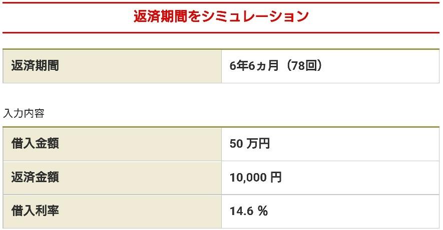バンクイックの約定返済額10,000円の返済期間