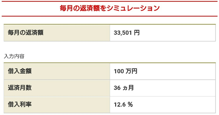 三菱UFJ銀行カードローン「年12.6%」36回の返済金額