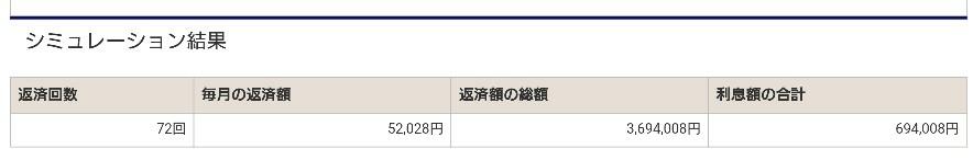 みずほ銀行カードローン300万円「72回」返済シミュレーション