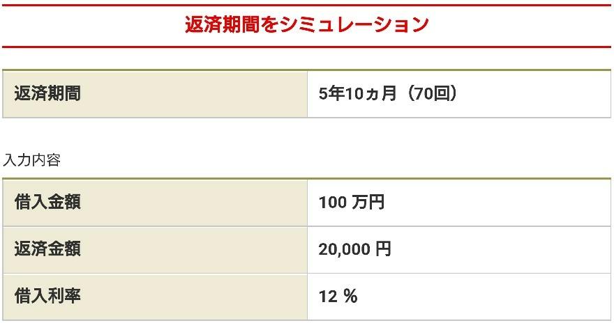 みずほ銀行100万円借入時の返済シミュレーション