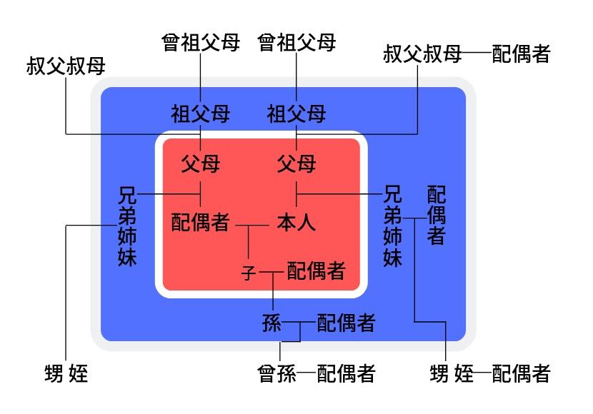 3等親の家系図