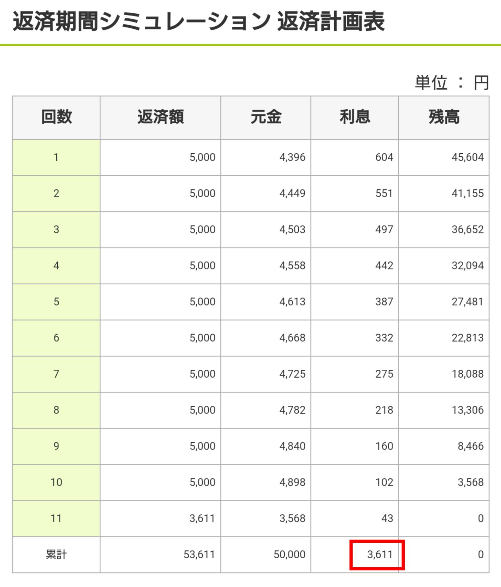 三井住友銀行カードローンで5万円を返済シミュレーションをした時の利息